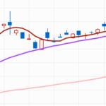 [日経平均株価] よくあるV字回復